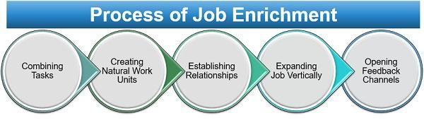 Job Enrichment – Psychology Notes – For W.B.C.S. Examination.