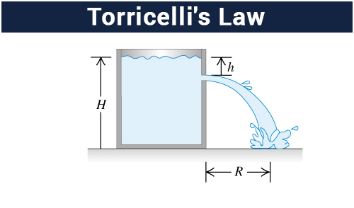 Torricelli's Theorem – Physics Notes – For W.B.C.S. Examination.