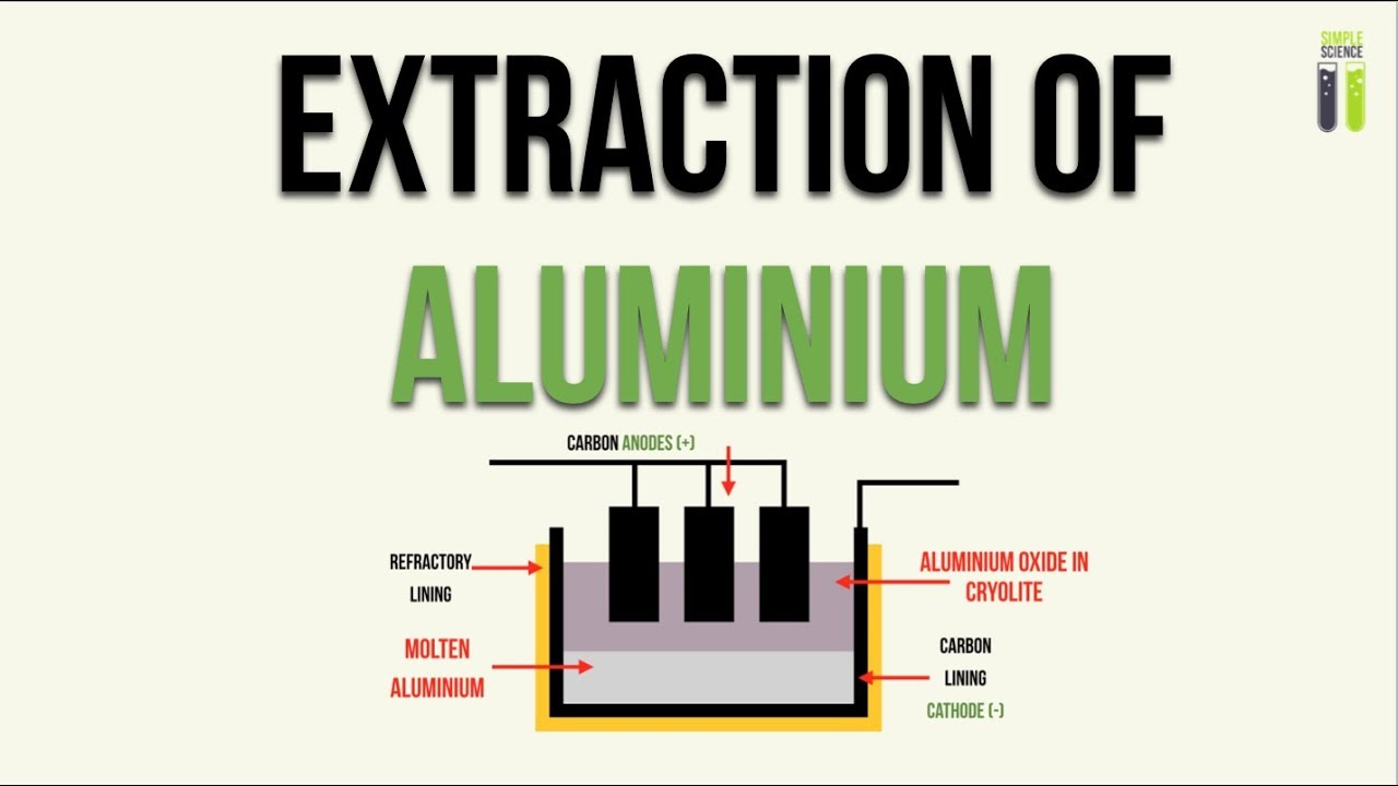 Chemistry Notes On – Extraction Of Aluminium – For W.B.C.S. Examination.