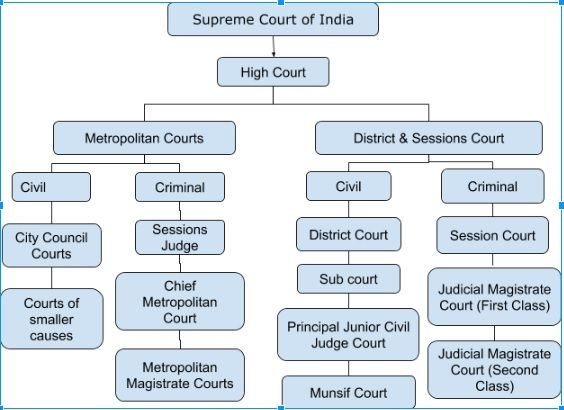 Subordinate Courts – Polity Notes – For W.B.C.S. Examination.