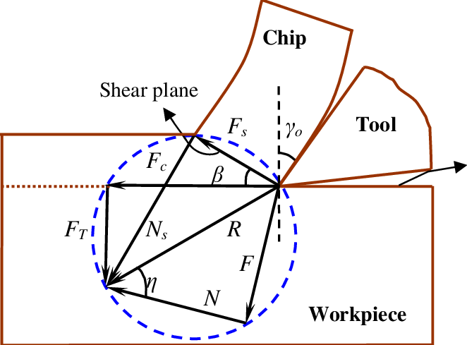 Merchant Force Diagram – Mechanical Engineering Notes – For W.B.C.S. Examination.