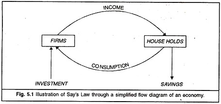 Say's Law – Economics Notes –  For W.B.C.S. Examination.