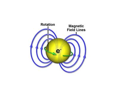 Electron Spin – Physics Notes – For W.B.C.S. Examination.