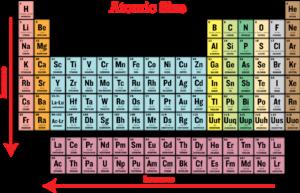 Atomic Radii – Chemistry Notes – For W.B.C.S. Examination.