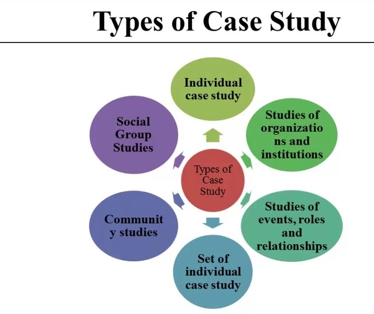 Case Study Methods In Anthropology – Anthropology Notes – For W.B.C.S. Examination.