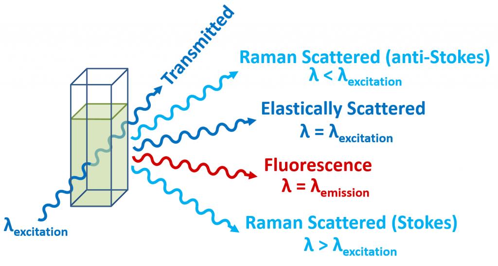 Fluorescence – Physics Notes – For W.B.C.S. Examination.