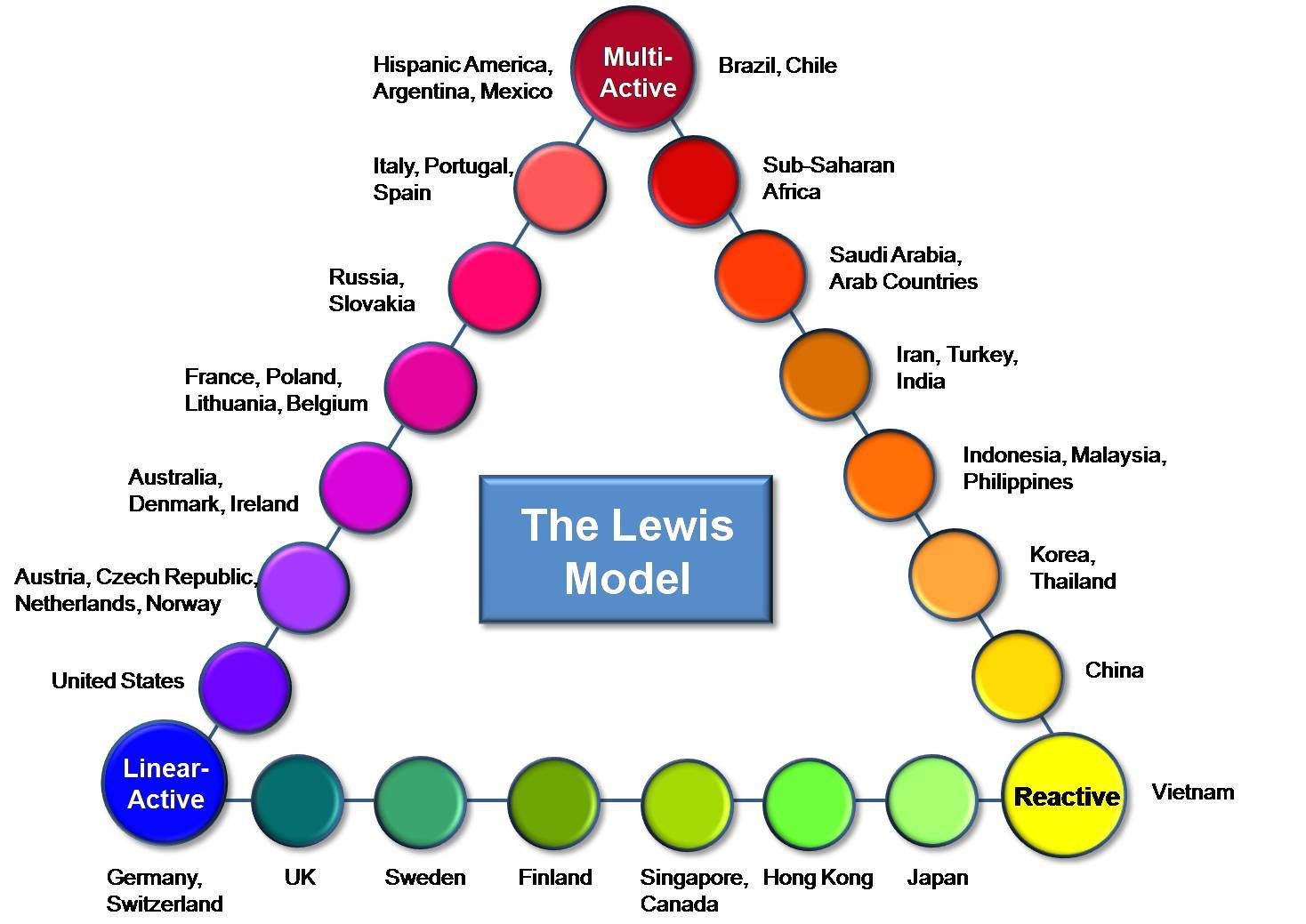 Economics Notes On – Lewis Model – For W.B.C.S. Examination.