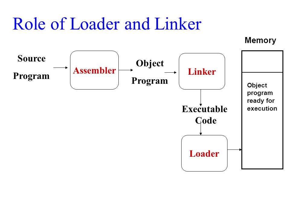 Loader And Linker – Computer Science Notes – For W.B.C.S. Examination.