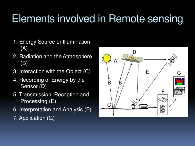 General Science Notes On – Elements Of Remote Sensing – For W.B.C.S. Examination.