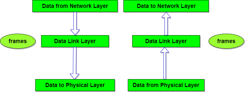 Data-link Layer – Computer Science Notes – For W.B.C.S. Examination.