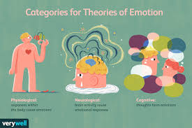 Cognitive Theories Of Emotion – Psychology Notes – For W.B.C.S. Examination.