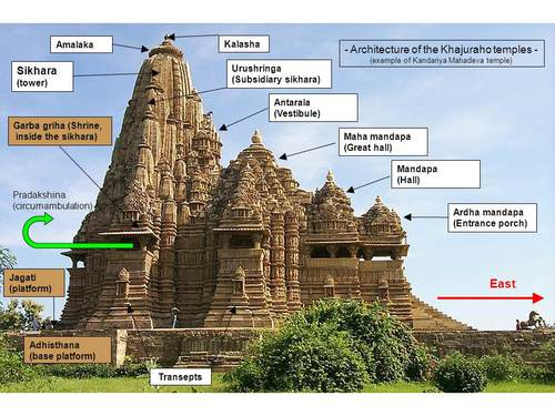 Growth Of Hindu Architecture – History Notes – For W.B.C.S. Examination.