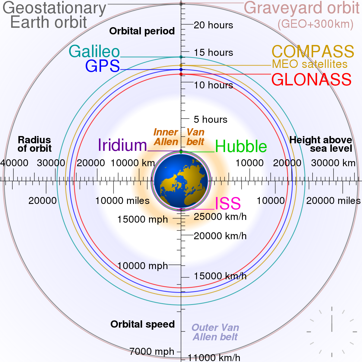 General Science Notes – On – Types Of Orbits – For W.B.C.S. Examination.