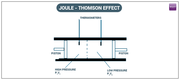 W.B.C.S. Examination Notes On – Joule Thomson Effect – Chemistry.