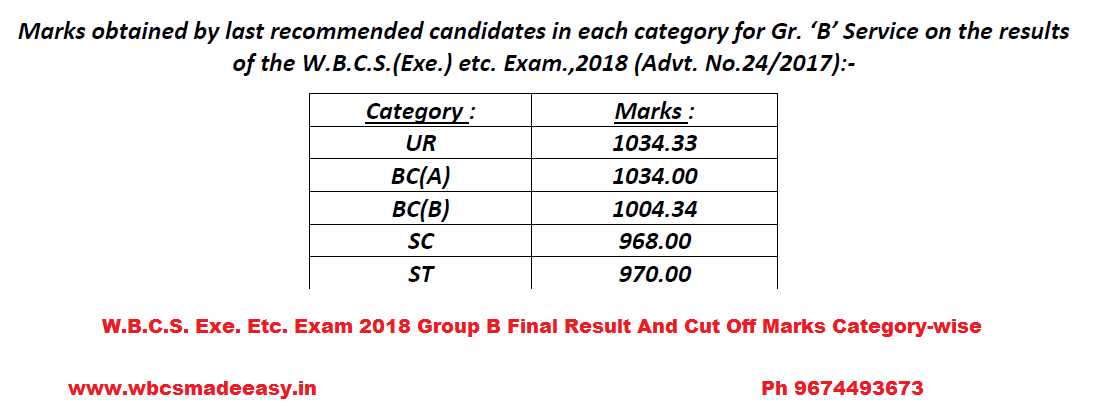 WBCS 2018 Group B Final Result Categorywise cut off