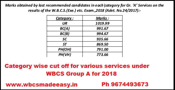 WBCS 2018 Group A Final Result Categorywise cut off