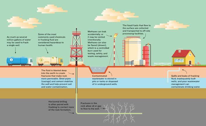 W.B.C.S. Examination Notes On – Geology – Fracking.