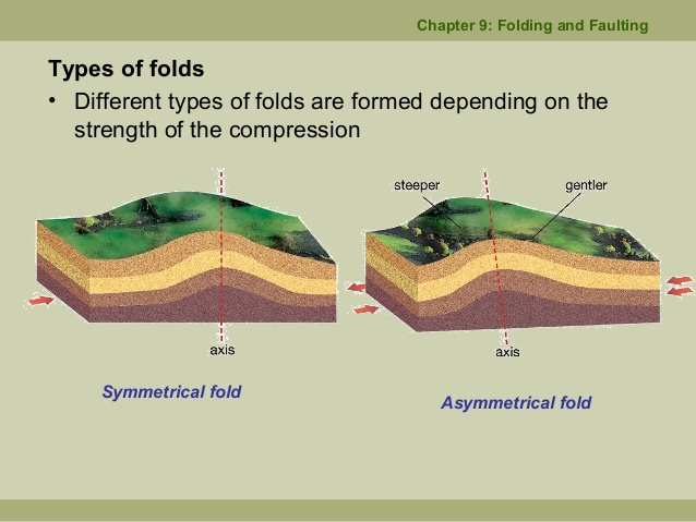 Folding And Faulting – Geography Notes – For W.B.C.S. Examination.