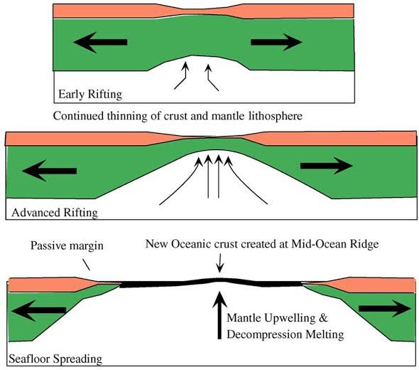 Geology Notes On – Causes Of Seafloor Spreading – For W.B.C.S. Examination.