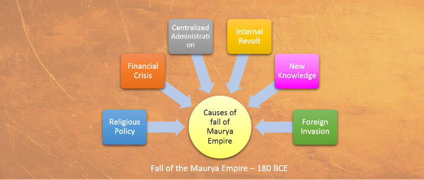 Fall Of Mauryas – Ancient History Notes – For W.B.C.S. Examination.