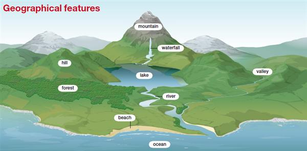 Geography Notes On – Critical Geographical Features – For W.B.C.S. Examination.