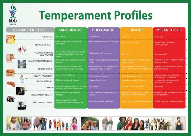 W.B.C.S. Examination Notes On – Temperament – Psychology Notes.