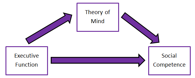 The Theory Of Mind – Philosophy Notes – For W.B.C.S. Examination.