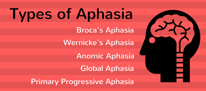 Medical Science Notes On – Aphasia – For W.B.C.S. Examination.