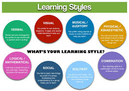 Psychology Notes On – Learning Styles – For W.B.C.S. Examination.