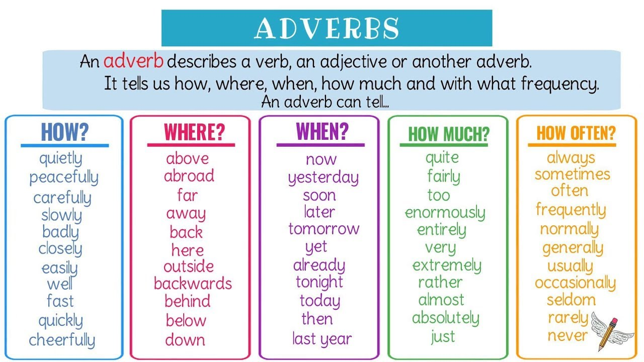 Verbal Ability – Adverbs – Notes For W.B.C.S Examination.