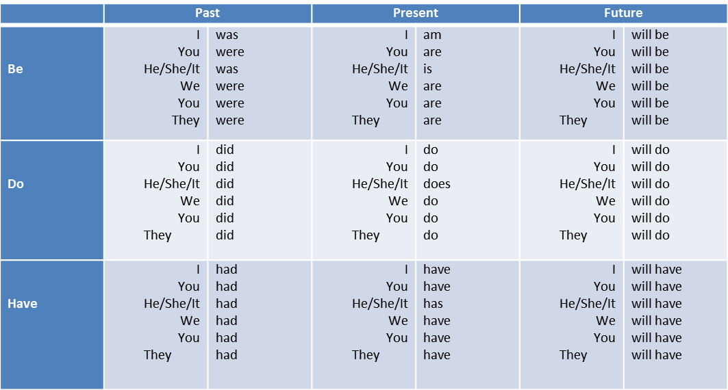 Verbal Ability – Auxiliary Verbs – Notes For W.B.C.S Examination.