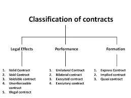 Law Notes – For W.B.C.S. Examination – Law Of Contracts.