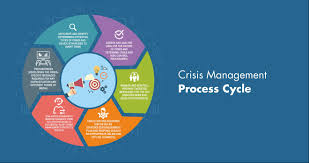 Management Notes On – Crisis Management – For W.B.C.S. Examination.