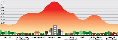 Geography Notes – Urban Heat Islands – For W.B.C.S Examination.
