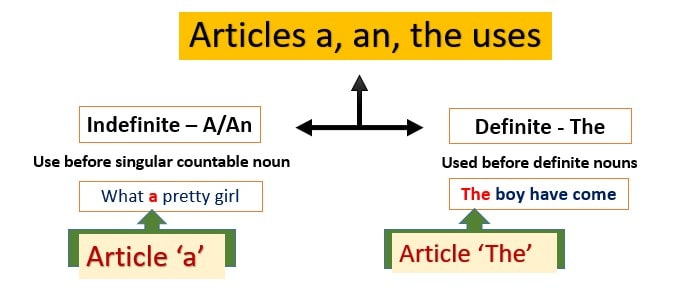 Verbal Ability – Articles – Notes For W.B.C.S Examination.