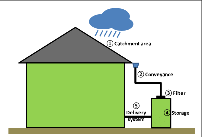 Agriculture Notes On – Rainwater Harvesting – For W.B.C.S. Examination.