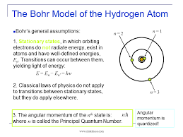 Chemistry Notes On – Bohr Theory Of Hydrogen Atom – For W.B.C.S. Examination.