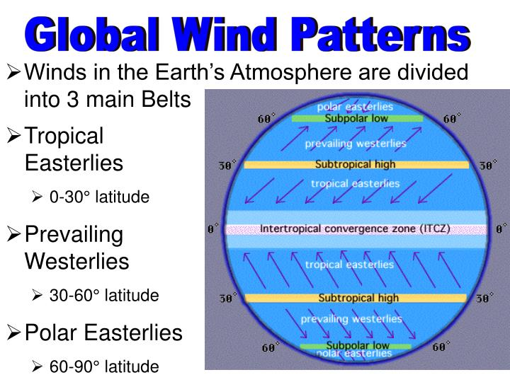 Global Wind Patterns – ভূগোলের কন্সেপ্ট.