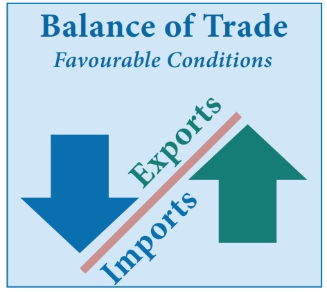 Important Concepts Of Economy – Balance Of Trade – BOT – ইকনমির নোট ।