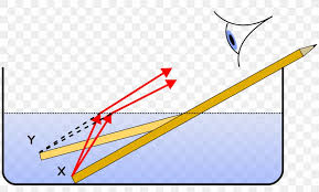 Physics Notes On – Law Of Refraction – For W.B.C.S. Examination.