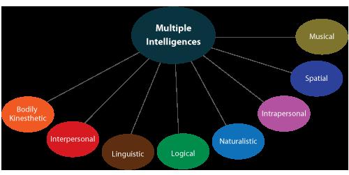 Psychology Notes On – MULTIPLE INTELLIGENCE THEORY – For W.B.C.S. Examination.