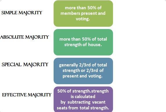 পলিটির কন্সেপ্ট – Types Of Majorities As Per The Indian Constitution – W.B.C.S. Exam.