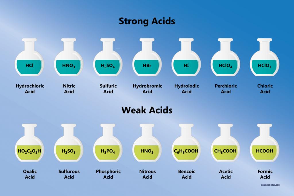 W.B.C.S. Examination Notes On – Weak Acid – Chemistry Notes.