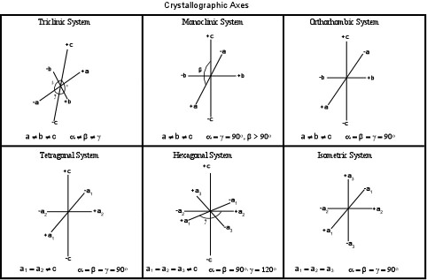 W.B.C.S. Examination Notes On – Elements Of Crystal Symmetry – Geology Optional Notes.