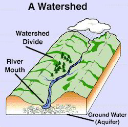 Agriculture Notes On – watershed Management – For W.B.C.S. Examination.