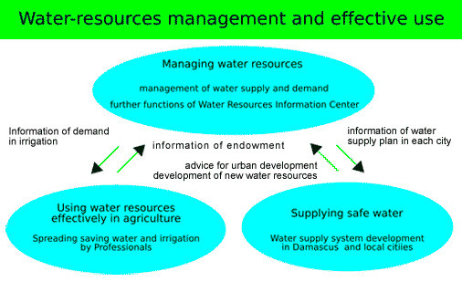 Water Resources Development Plan – Agriculture Notes – For W.B.C.S. Examination.