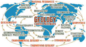 Geology Notes On – Phanerozoic Rocks Of India – For W.B.C.S. Examination.