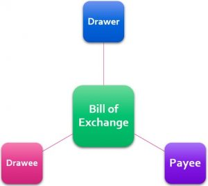 Commerce-And-Accountancy-Notes-On-–-Bills-Of-Exchange-–-For-W.B.C.S.-Examination