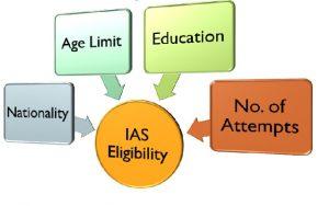 Eligibility Criteria Overview – For IAS Examination.