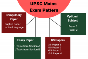 IAS Exam Pattern – Mains Exam Pattern – For IAS Examination.